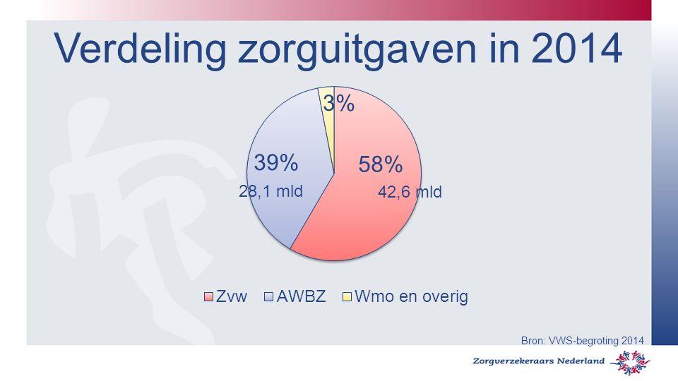 Verdeling zorguitgaven in 2014 42,6 mld 28,1 mld Bron: VWS-begroting 2014