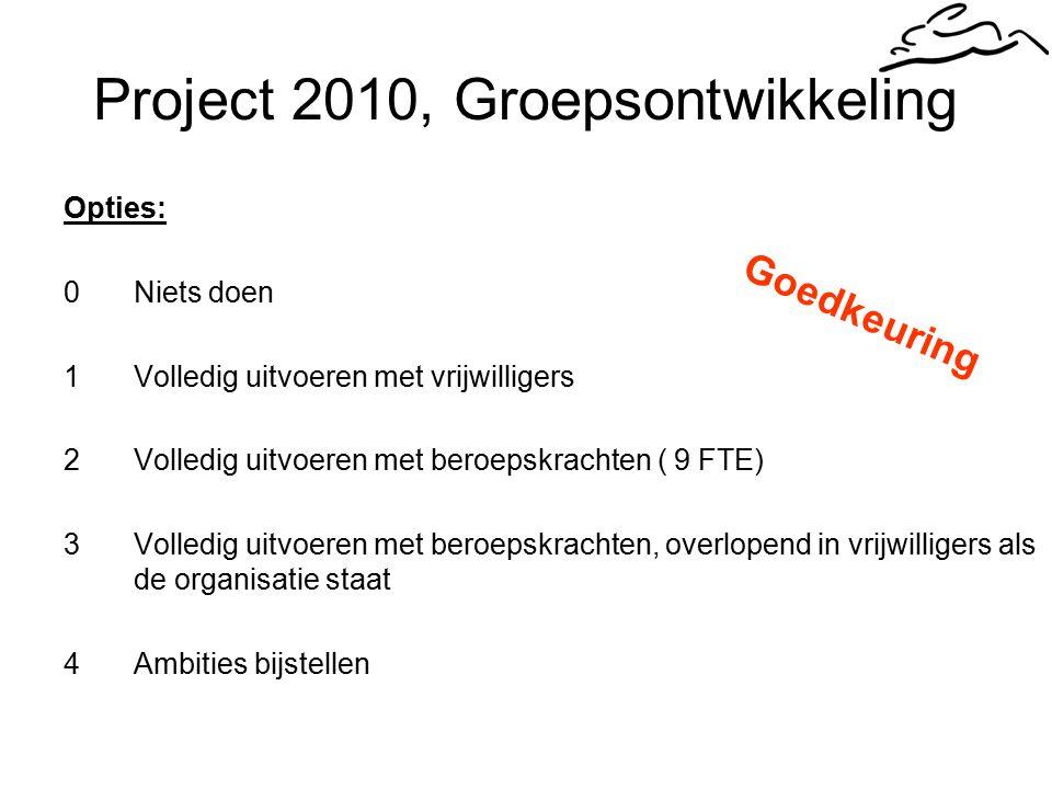 Project 2010, Groepsontwikkeling Opties: 0Niets doen 1Volledig uitvoeren met vrijwilligers 2Volledig uitvoeren met beroepskrachten ( 9 FTE) 3Volledig uitvoeren met beroepskrachten, overlopend in vrijwilligers als de organisatie staat 4Ambities bijstellen Goedkeuring