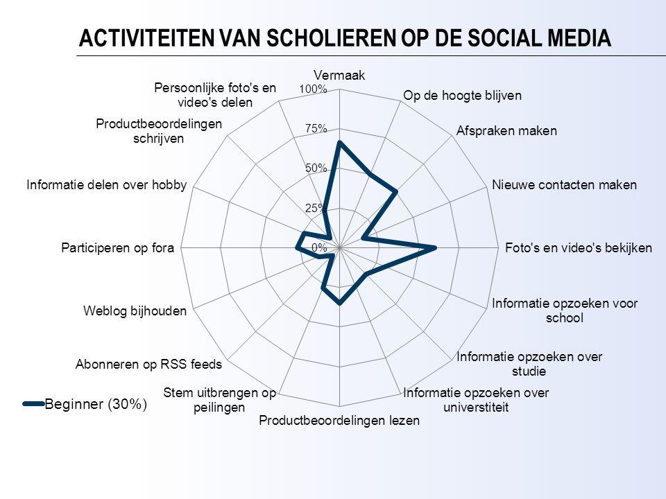 ACTIVITEITEN VAN SCHOLIEREN OP DE SOCIAL MEDIA