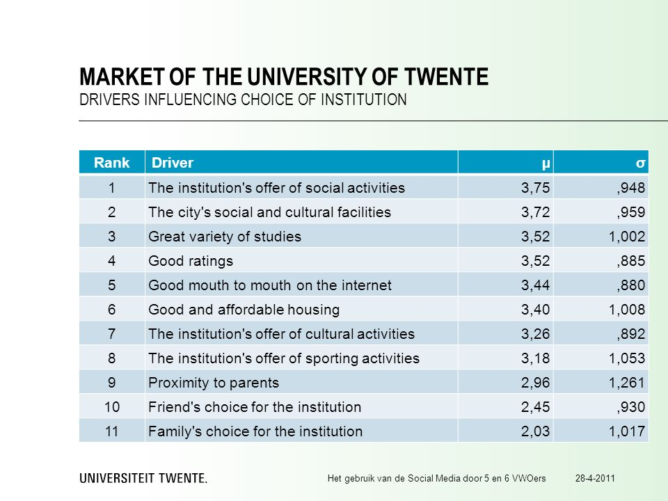 Rank Driver µσ 1The institution s offer of social activities3,75,948 2The city s social and cultural facilities3,72,959 3Great variety of studies3,521,002 4Good ratings3,52,885 5Good mouth to mouth on the internet3,44,880 6Good and affordable housing3,401,008 7The institution s offer of cultural activities3,26,892 8The institution s offer of sporting activities3,181,053 9Proximity to parents2,961,261 10Friend s choice for the institution2,45,930 11Family s choice for the institution2,031,017 28-4-2011Het gebruik van de Social Media door 5 en 6 VWOers MARKET OF THE UNIVERSITY OF TWENTE DRIVERS INFLUENCING CHOICE OF INSTITUTION