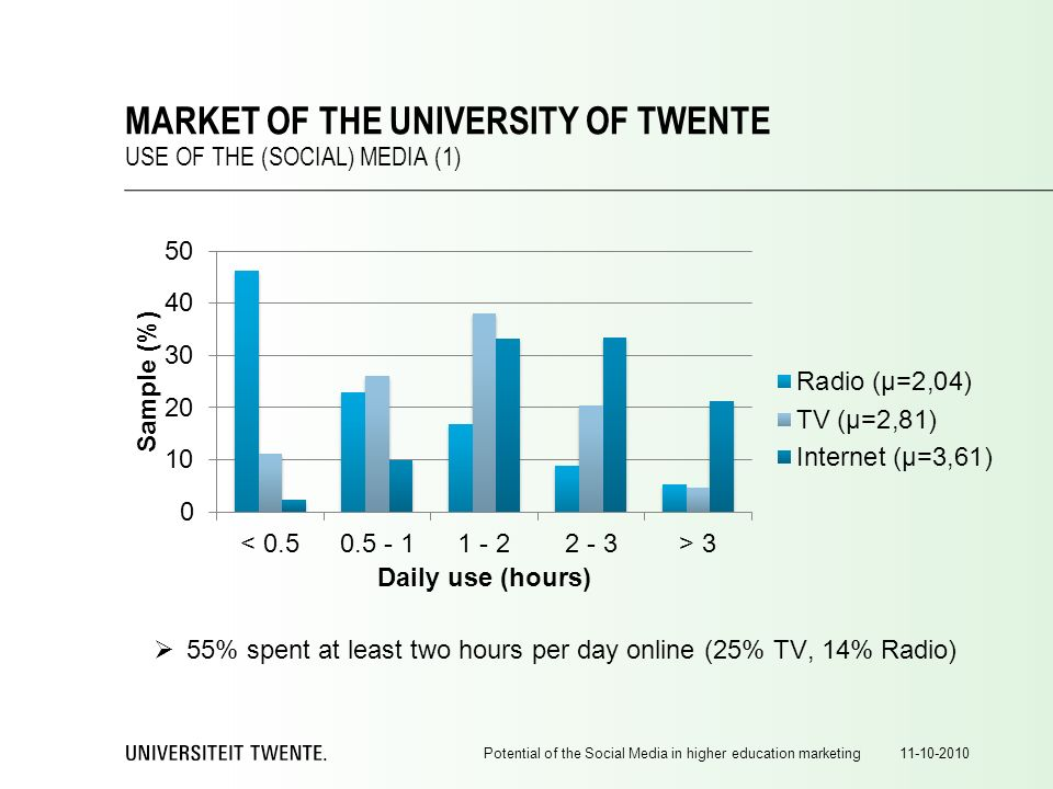 55% spent at least two hours per day online (25% TV, 14% Radio) 11-10-2010Potential of the Social Media in higher education marketing MARKET OF THE UNIVERSITY OF TWENTE USE OF THE (SOCIAL) MEDIA (1)