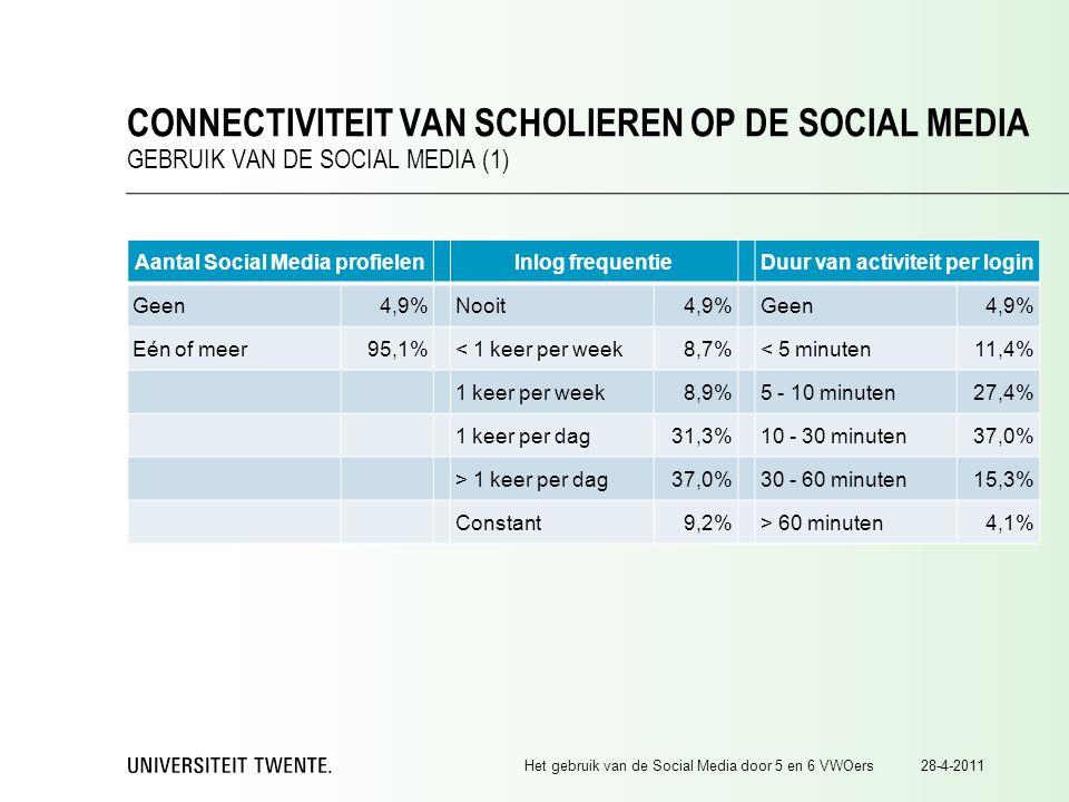 Aantal Social Media profielenInlog frequentieDuur van activiteit per login Geen4,9%Nooit4,9%Geen4,9% Eén of meer95,1%< 1 keer per week8,7%< 5 minuten11,4% 1 keer per week8,9%5 - 10 minuten27,4% 1 keer per dag31,3%10 - 30 minuten37,0% > 1 keer per dag37,0%30 - 60 minuten15,3% Constant9,2%> 60 minuten4,1% 28-4-2011Het gebruik van de Social Media door 5 en 6 VWOers CONNECTIVITEIT VAN SCHOLIEREN OP DE SOCIAL MEDIA GEBRUIK VAN DE SOCIAL MEDIA (1)