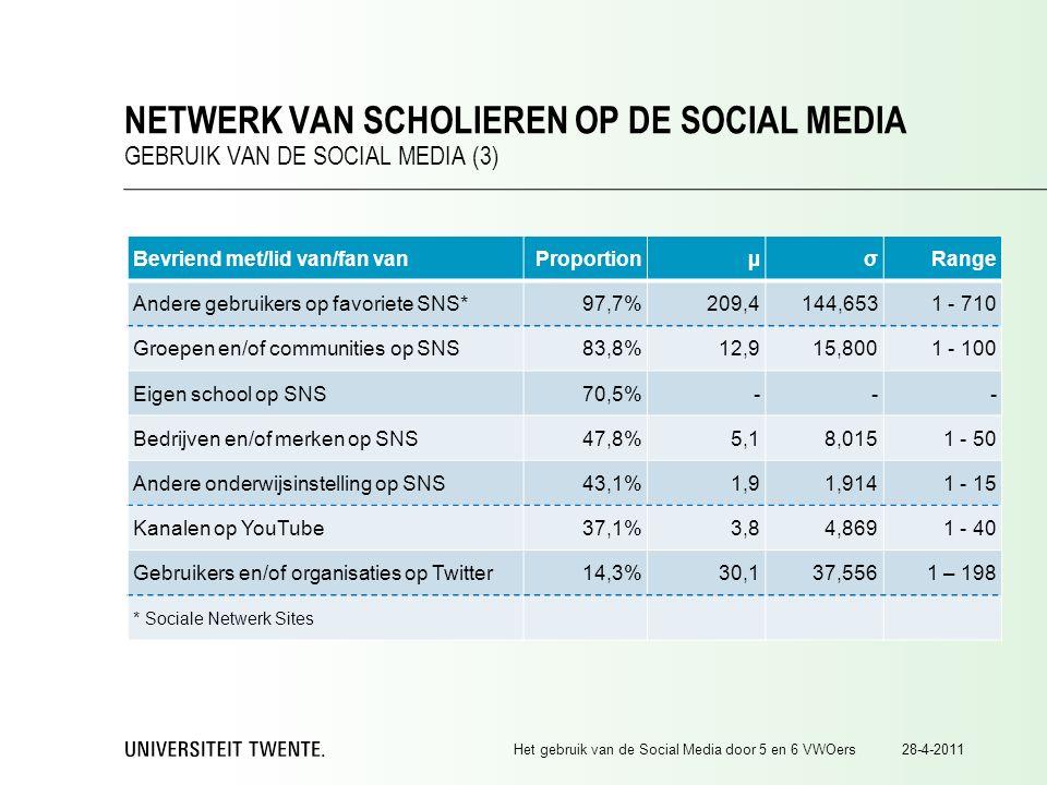 28-4-2011Het gebruik van de Social Media door 5 en 6 VWOers NETWERK VAN SCHOLIEREN OP DE SOCIAL MEDIA GEBRUIK VAN DE SOCIAL MEDIA (3) Bevriend met/lid van/fan vanProportionµσRange Andere gebruikers op favoriete SNS*97,7%209,4144,6531 - 710 Groepen en/of communities op SNS83,8%12,915,8001 - 100 Eigen school op SNS70,5%--- Bedrijven en/of merken op SNS47,8%5,18,0151 - 50 Andere onderwijsinstelling op SNS43,1%1,91,9141 - 15 Kanalen op YouTube37,1%3,84,8691 - 40 Gebruikers en/of organisaties op Twitter14,3%30,137,5561 – 198 * Sociale Netwerk Sites
