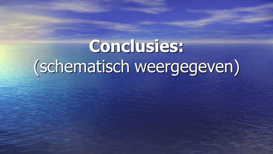 Conclusies: (schematisch weergegeven)