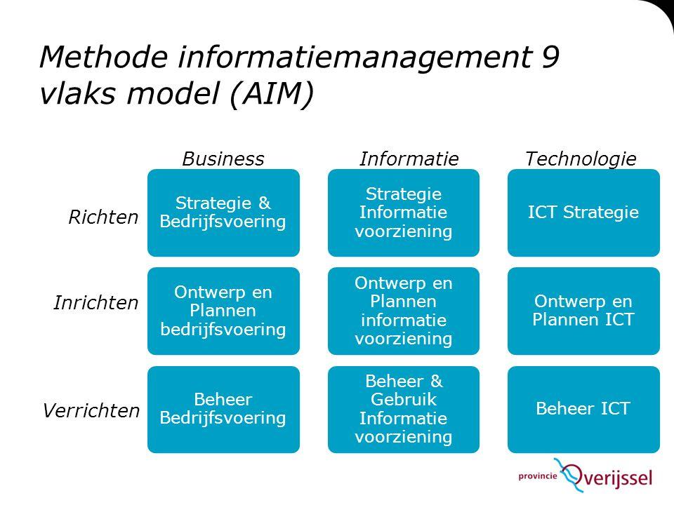 Methode informatiemanagement 9 vlaks model (AIM) Strategie & Bedrijfsvoering Ontwerp en Plannen bedrijfsvoering Beheer Bedrijfsvoering Strategie Informatie voorziening Ontwerp en Plannen informatie voorziening Beheer & Gebruik Informatie voorziening ICT Strategie Ontwerp en Plannen ICT Beheer ICT Richten Inrichten Verrichten BusinessInformatieTechnologie