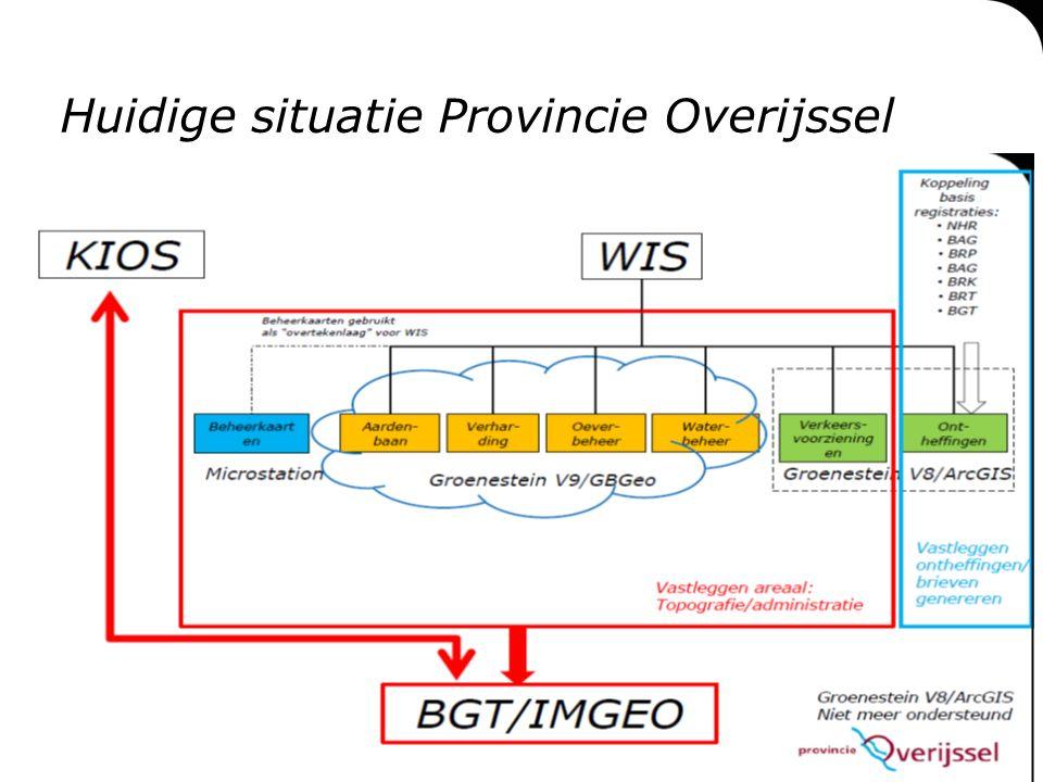 Informatiemanagement & Provincie Overijssel  Actualiteiten ▫Druk met implementatie AM (norm ISO55000) ▫Processen in kaart (RASCI) ▫Project; WIS Toekomstproof.