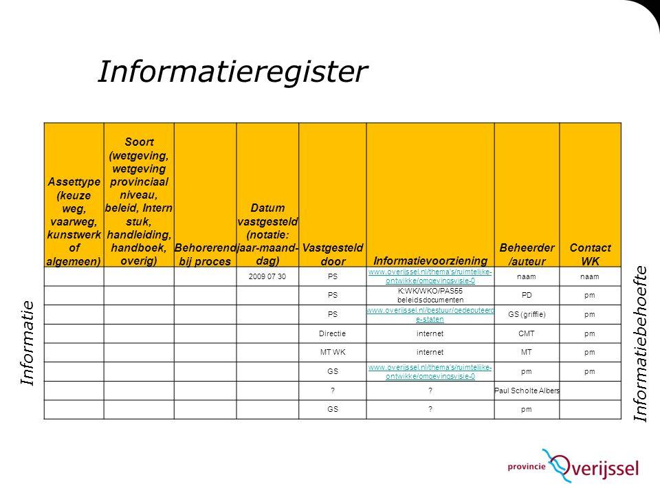 Informatieregister Assettype (keuze weg, vaarweg, kunstwerk of algemeen) Soort (wetgeving, wetgeving provinciaal niveau, beleid, Intern stuk, handleiding, handboek, overig) Behorerend bij proces Datum vastgesteld (notatie: jaar-maand- dag) Vastgesteld doorInformatievoorziening Beheerder /auteur Contact WK 2009 07 30PS www.overijssel.nl/thema s/ruimtelijke- ontwikke/omgevingsvisie-0 naam PS K:WK/WKO/PAS55 beleidsdocumenten PDpm PS www.overijssel.nl/bestuur/gedeputeerd e-staten GS (griffie)pm DirectieinternetCMTpm MT WKinternetMTpm GS www.overijssel.nl/thema s/ruimtelijke- ontwikke/omgevingsvisie-0 pm ??Paul Scholte Albers GS?pm Informatie Informatiebehoefte