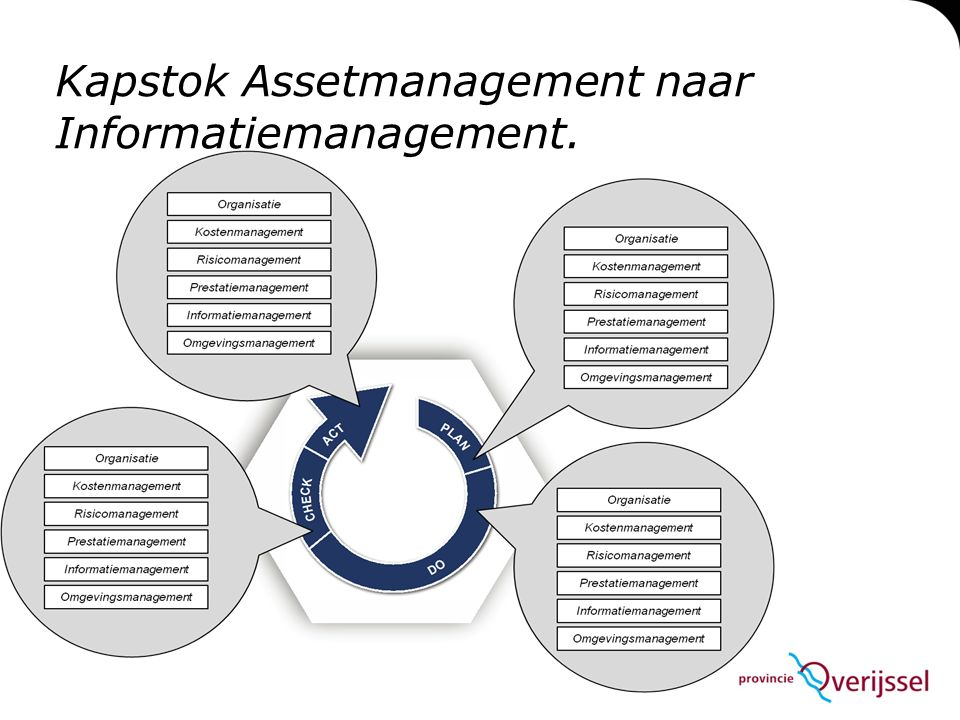 Kapstok Assetmanagement naar Informatiemanagement.