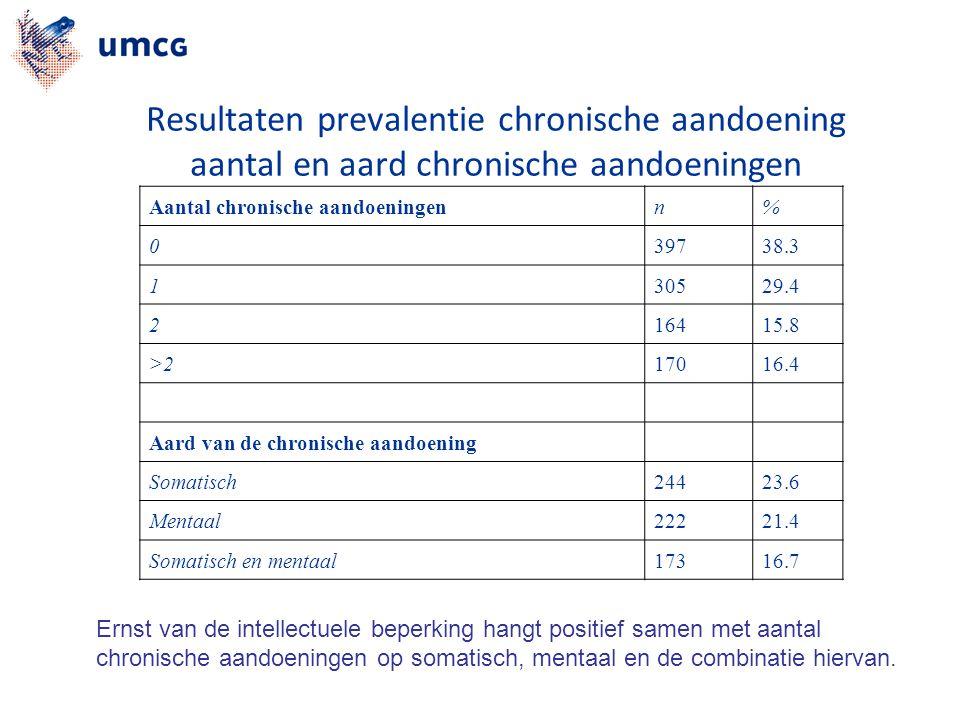 Resultaten prevalentie chronische aandoening aantal en aard chronische aandoeningen Aantal chronische aandoeningenn% 039738.3 130529.4 216415.8 >217016.4 Aard van de chronische aandoening Somatisch24423.6 Mentaal22221.4 Somatisch en mentaal17316.7 Ernst van de intellectuele beperking hangt positief samen met aantal chronische aandoeningen op somatisch, mentaal en de combinatie hiervan.