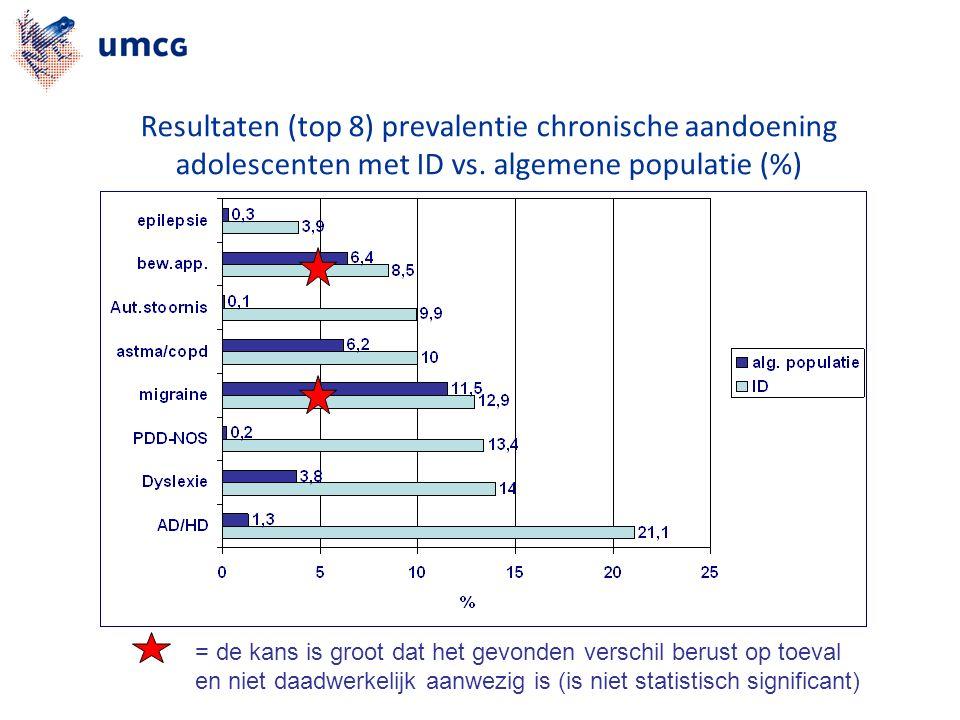 Resultaten (top 8) prevalentie chronische aandoening adolescenten met ID vs.