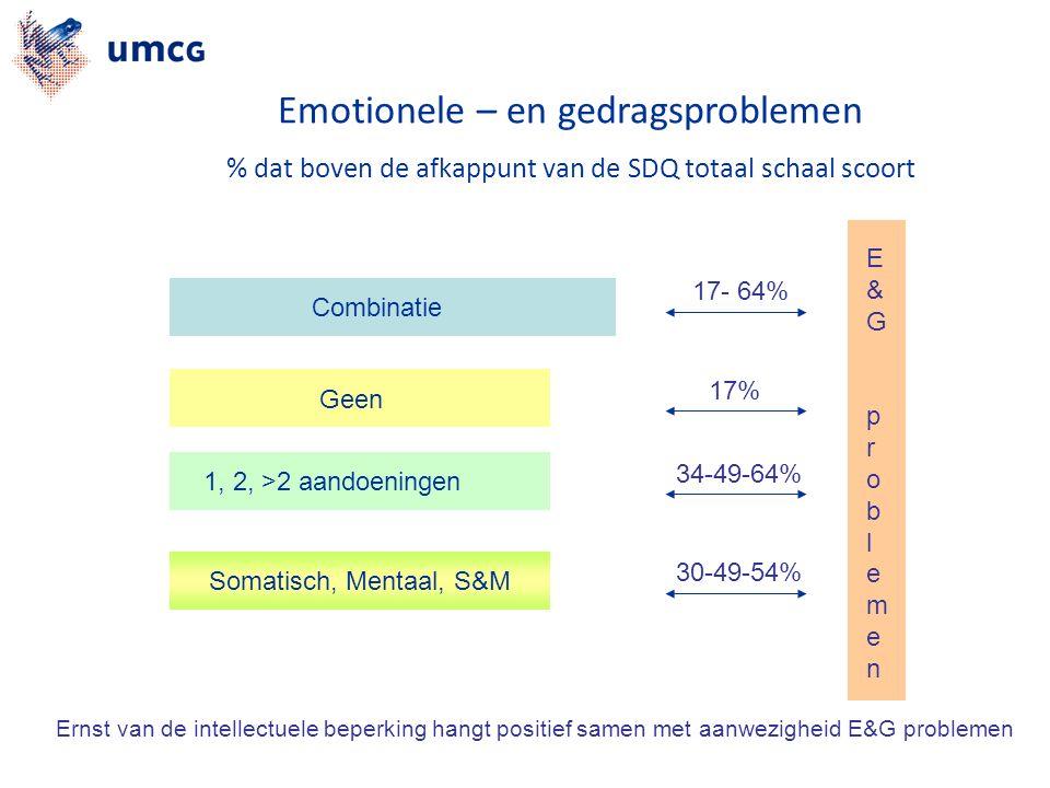Somatisch, Mentaal, S&M Geen 1, 2, >2 aandoeningen Combinatie 17- 64% 17% 34-49-64% 30-49-54% E&GproblemenE&Gproblemen Ernst van de intellectuele beperking hangt positief samen met aanwezigheid E&G problemen Emotionele – en gedragsproblemen % dat boven de afkappunt van de SDQ totaal schaal scoort