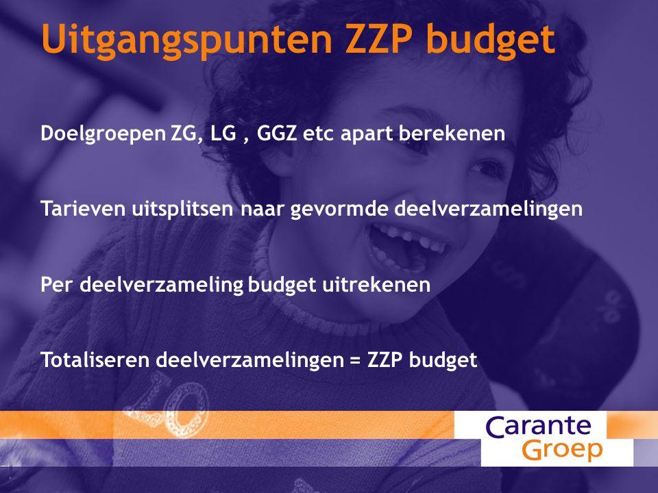 Uitgangspunten ZZP budget Doelgroepen ZG, LG, GGZ etc apart berekenen Tarieven uitsplitsen naar gevormde deelverzamelingen Per deelverzameling budget uitrekenen Totaliseren deelverzamelingen = ZZP budget