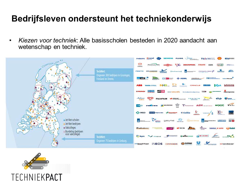 Bedrijfsleven ondersteunt het techniekonderwijs Kiezen voor techniek: Alle basisscholen besteden in 2020 aandacht aan wetenschap en techniek.