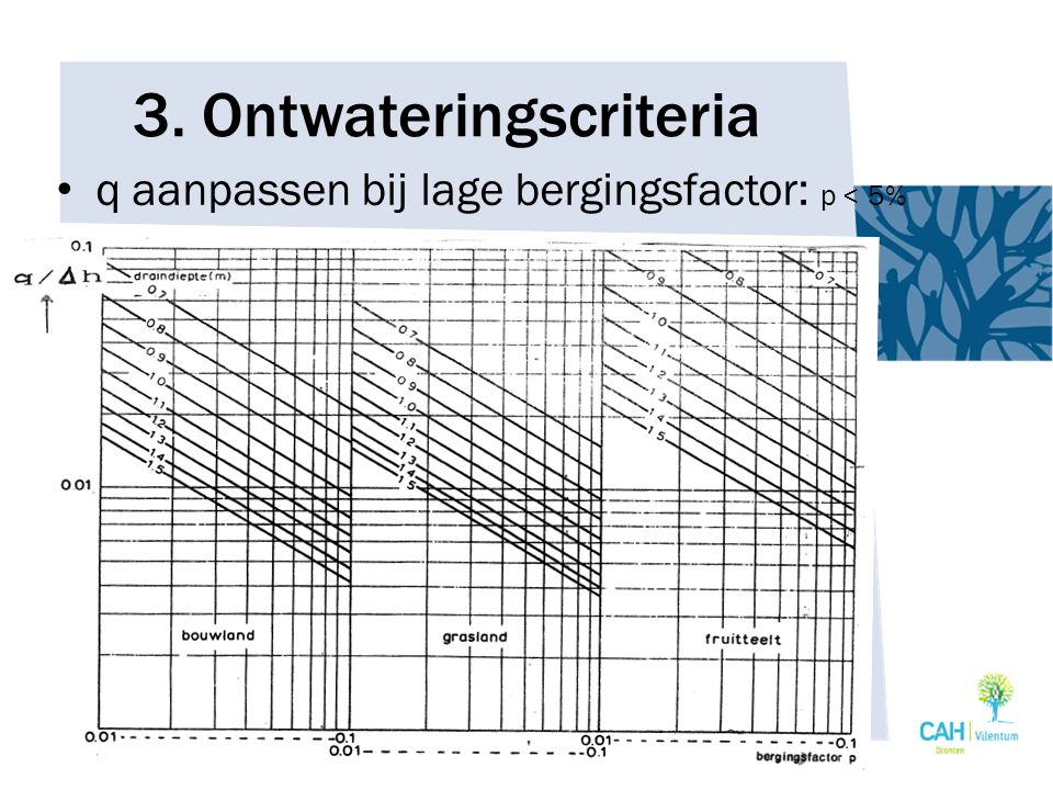 3. Ontwateringscriteria q aanpassen bij lage bergingsfactor: p < 5%