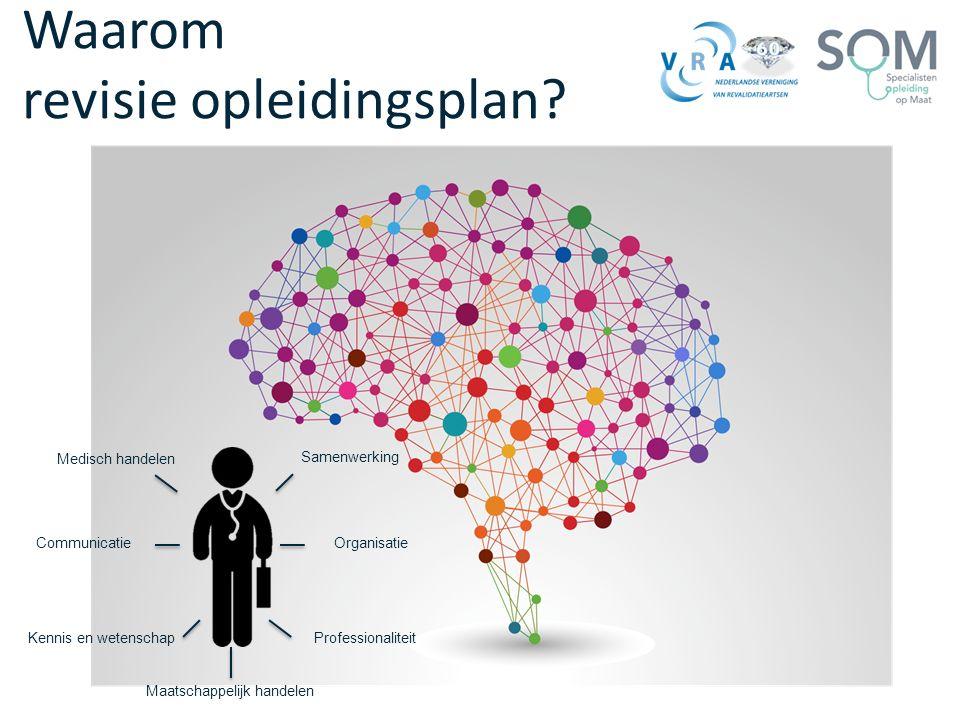 Waarom revisie opleidingsplan? Medisch handelen Communicatie Samenwerking Kennis en wetenschap Maatschappelijk handelen Organisatie Professionaliteit