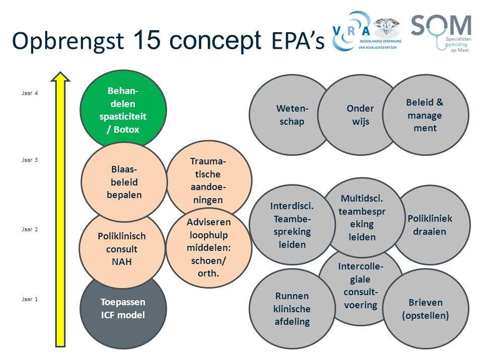 Opbrengst 15 concept EPA's Intercolle- giale consult- voering Polikliniek draaien Toepassen ICF model Poliklinisch consult NAH Behan- delen spasticite