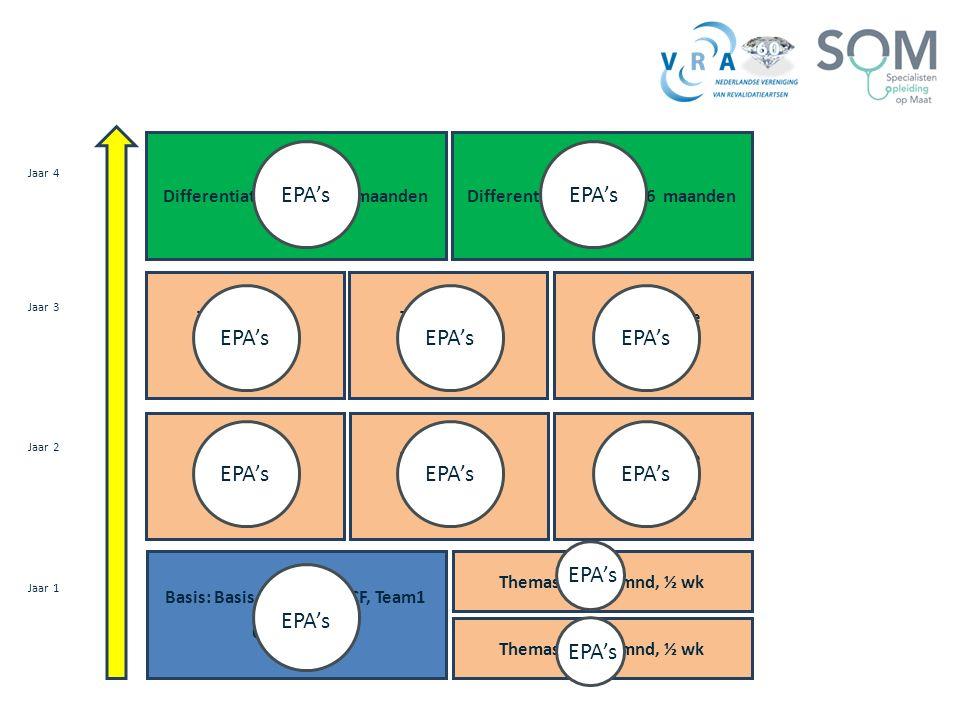Basis: Basis med. Zorg, ICF, Team1 6 maanden Themastage : 6 mnd, ½ wk Themastage 4 maanden Themastage 4 maanden Themastage : 6 mnd, ½ wk Jaar 3 Themas