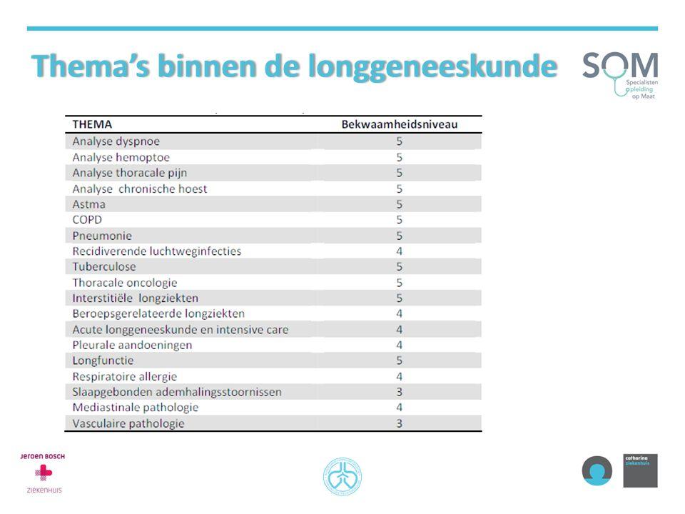 Thema's binnen de longgeneeskundeThema's binnen de longgeneeskunde