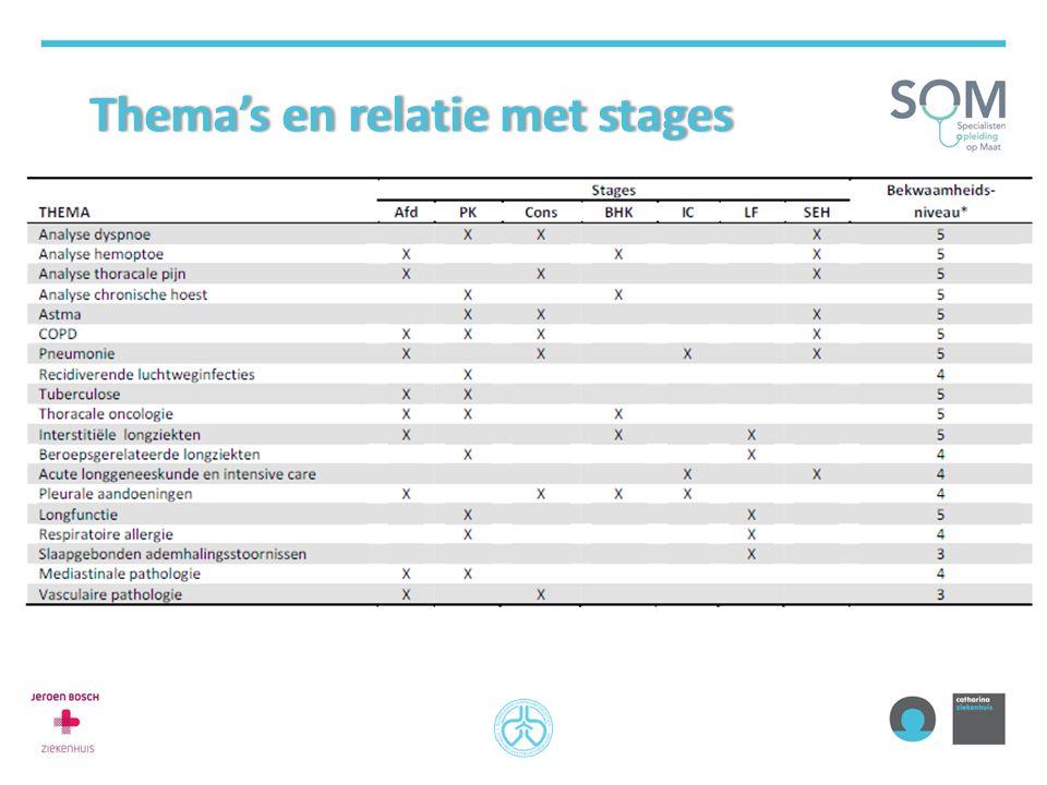 Thema's en relatie met stagesThema's en relatie met stages