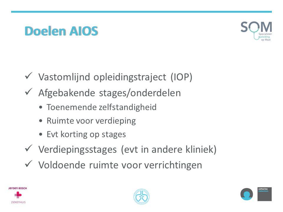 Doelen AIOSDoelen AIOS Vastomlijnd opleidingstraject (IOP) Afgebakende stages/onderdelen Toenemende zelfstandigheid Ruimte voor verdieping Evt korting