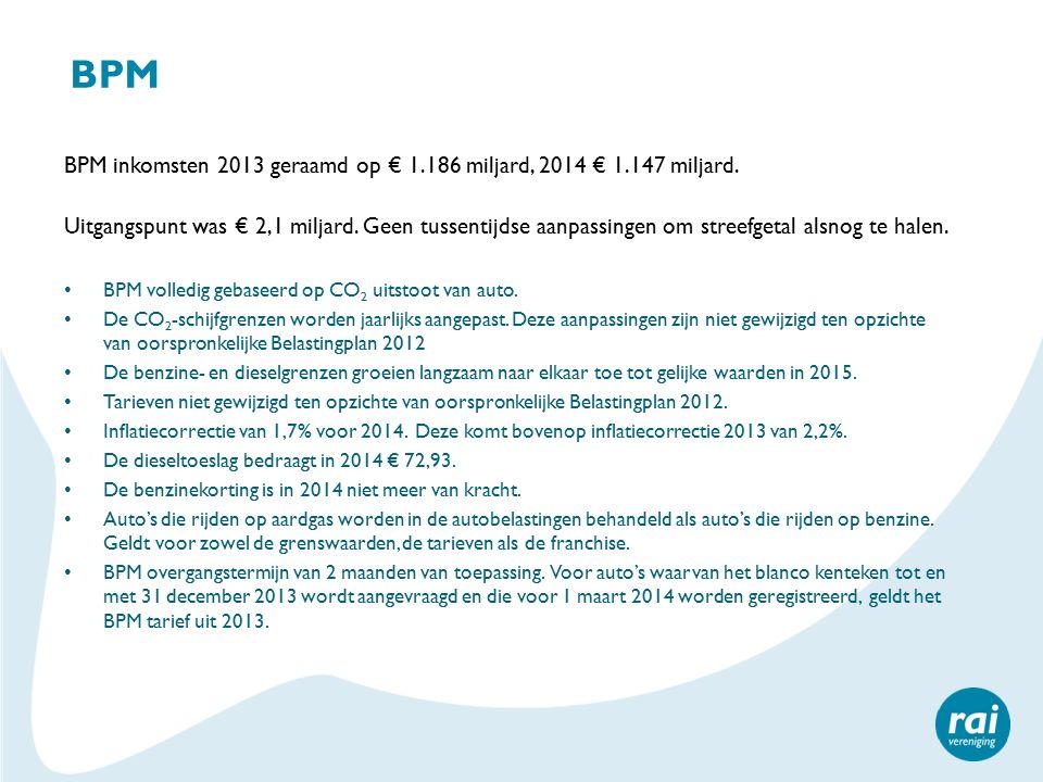 BPM BPM inkomsten 2013 geraamd op € 1.186 miljard, 2014 € 1.147 miljard.