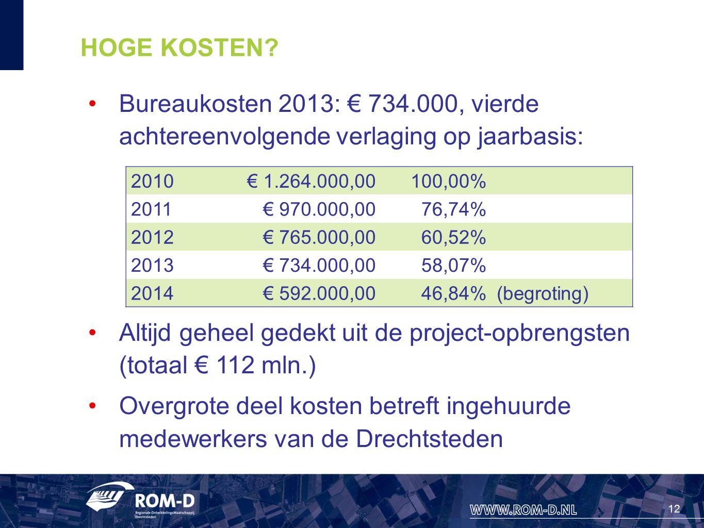 12 HOGE KOSTEN? Bureaukosten 2013: € 734.000, vierde achtereenvolgende verlaging op jaarbasis: Altijd geheel gedekt uit de project-opbrengsten (totaal