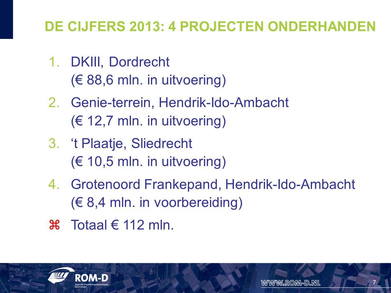7 DE CIJFERS 2013: 4 PROJECTEN ONDERHANDEN 1.DKIII, Dordrecht (€ 88,6 mln. in uitvoering) 2.Genie-terrein, Hendrik-Ido-Ambacht (€ 12,7 mln. in uitvoer