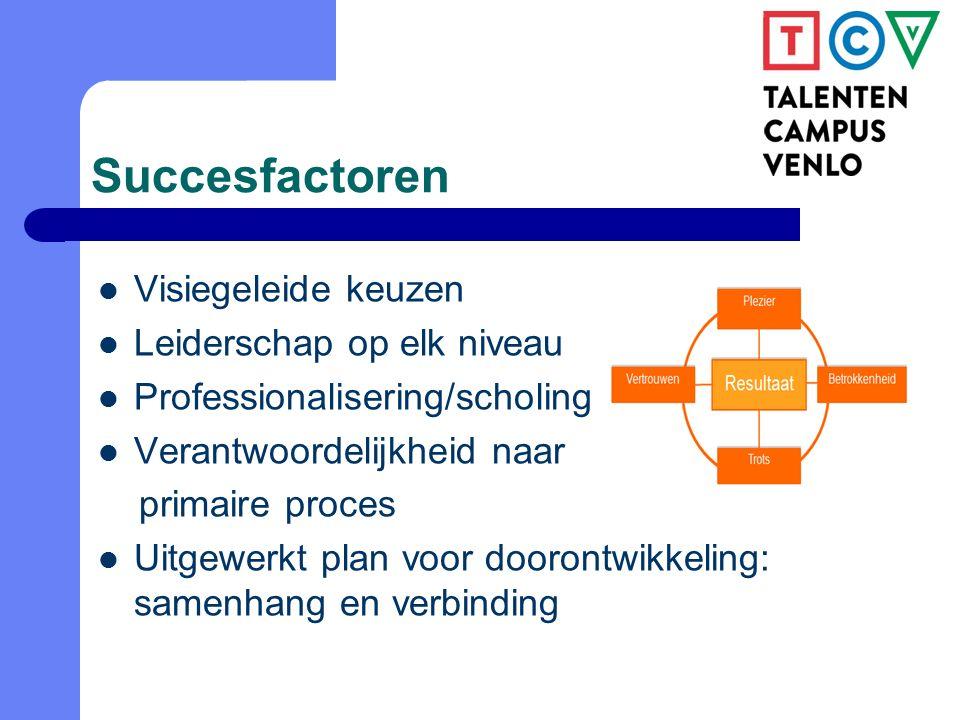 Succesfactoren Visiegeleide keuzen Leiderschap op elk niveau Professionalisering/scholing Verantwoordelijkheid naar primaire proces Uitgewerkt plan voor doorontwikkeling: samenhang en verbinding