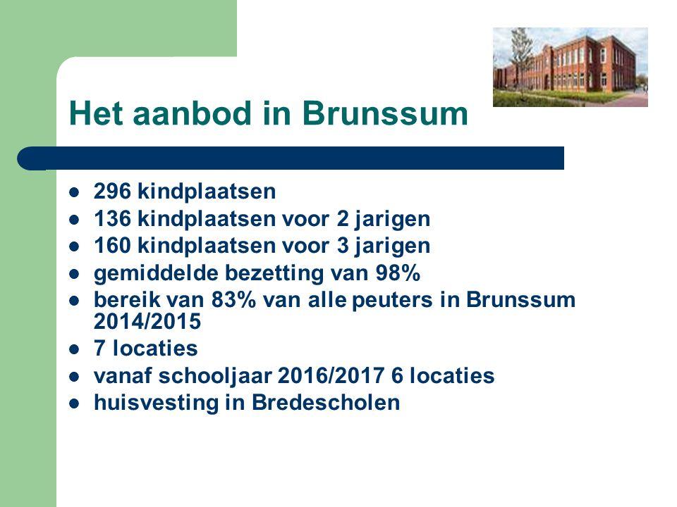 Het aanbod in Brunssum 296 kindplaatsen 136 kindplaatsen voor 2 jarigen 160 kindplaatsen voor 3 jarigen gemiddelde bezetting van 98% bereik van 83% van alle peuters in Brunssum 2014/2015 7 locaties vanaf schooljaar 2016/2017 6 locaties huisvesting in Bredescholen