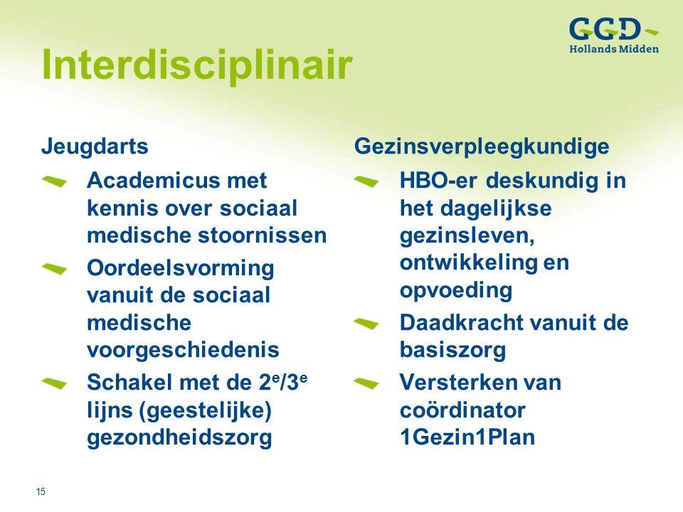 15Titel van de presentatie03-08-2006 Interdisciplinair Jeugdarts Academicus met kennis over sociaal medische stoornissen Oordeelsvorming vanuit de sociaal medische voorgeschiedenis Schakel met de 2 e /3 e lijns (geestelijke) gezondheidszorg Gezinsverpleegkundige HBO-er deskundig in het dagelijkse gezinsleven, ontwikkeling en opvoeding Daadkracht vanuit de basiszorg Versterken van coördinator 1Gezin1Plan