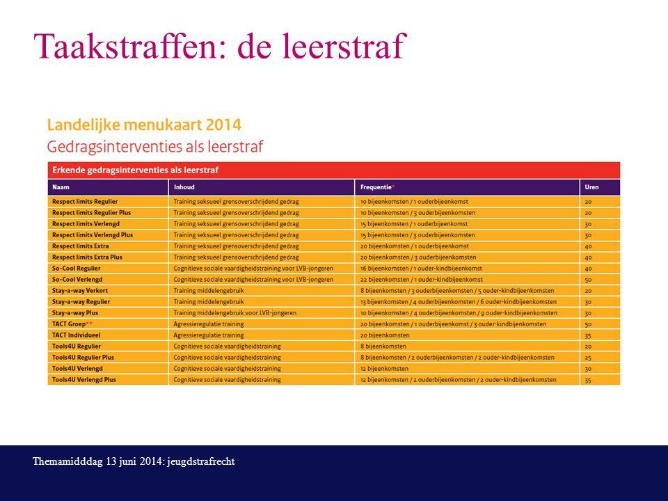 Taakstraffen: de leerstraf Themamidddag 13 juni 2014: jeugdstrafrecht