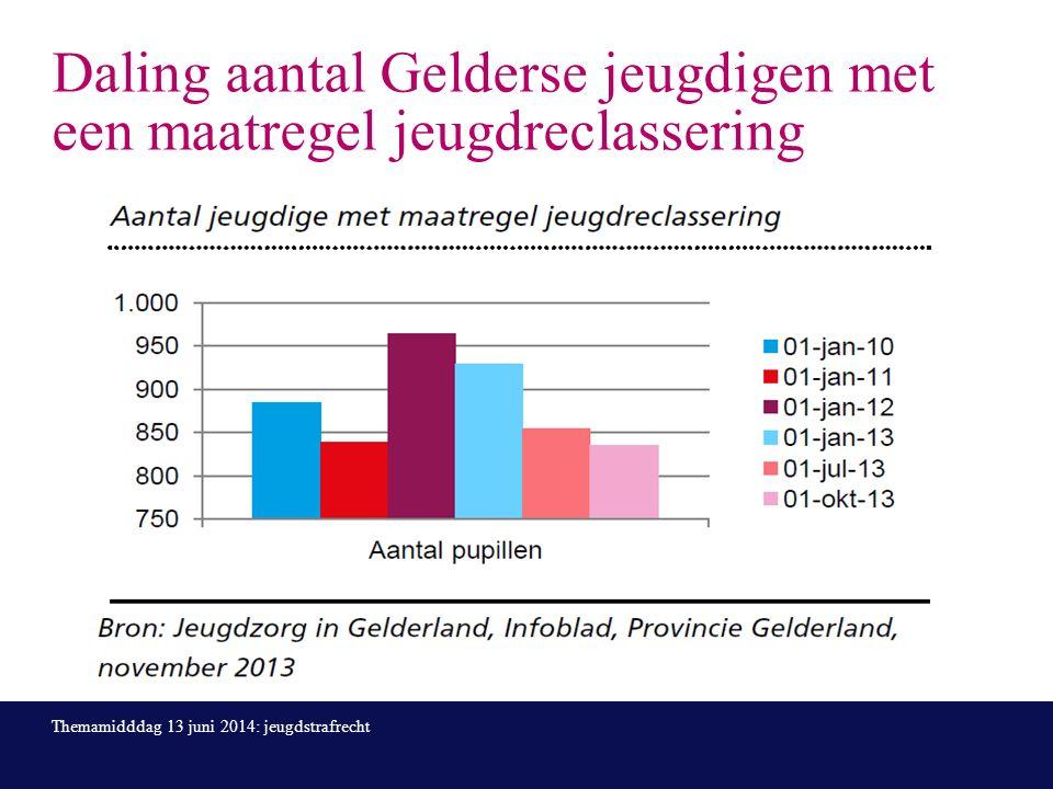 Daling aantal Gelderse jeugdigen met een maatregel jeugdreclassering Themamidddag 13 juni 2014: jeugdstrafrecht