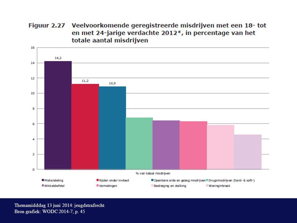 Themamidddag 13 juni 2014: jeugdstrafrecht Bron grafiek: WODC 2014-7, p. 45