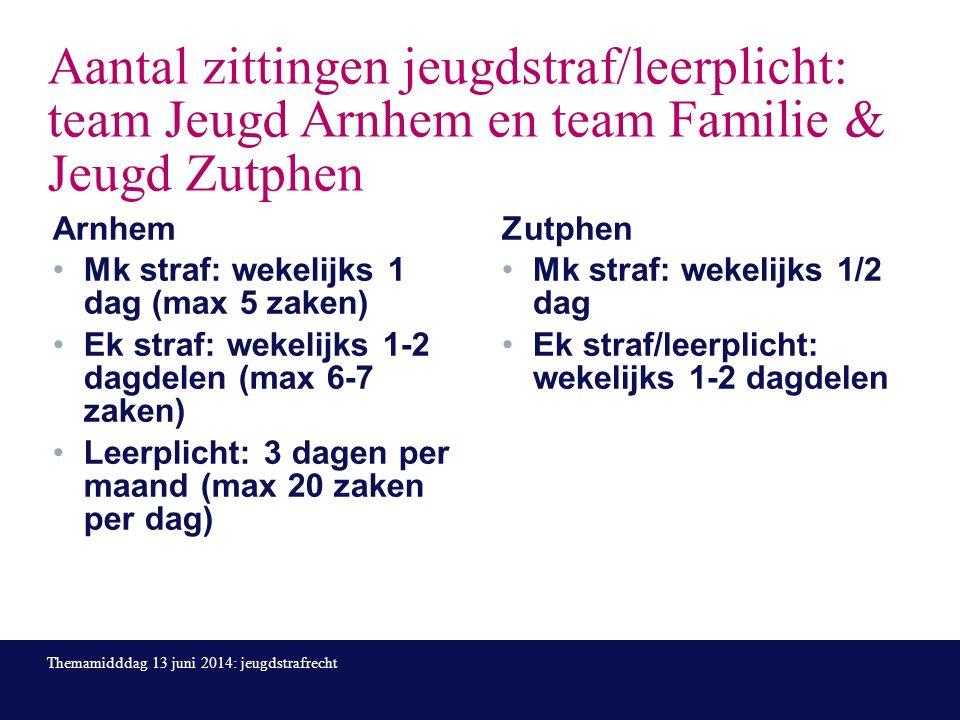 Aantal zittingen jeugdstraf/leerplicht: team Jeugd Arnhem en team Familie & Jeugd Zutphen Arnhem Mk straf: wekelijks 1 dag (max 5 zaken) Ek straf: wekelijks 1-2 dagdelen (max 6-7 zaken) Leerplicht: 3 dagen per maand (max 20 zaken per dag) Zutphen Mk straf: wekelijks 1/2 dag Ek straf/leerplicht: wekelijks 1-2 dagdelen Themamidddag 13 juni 2014: jeugdstrafrecht