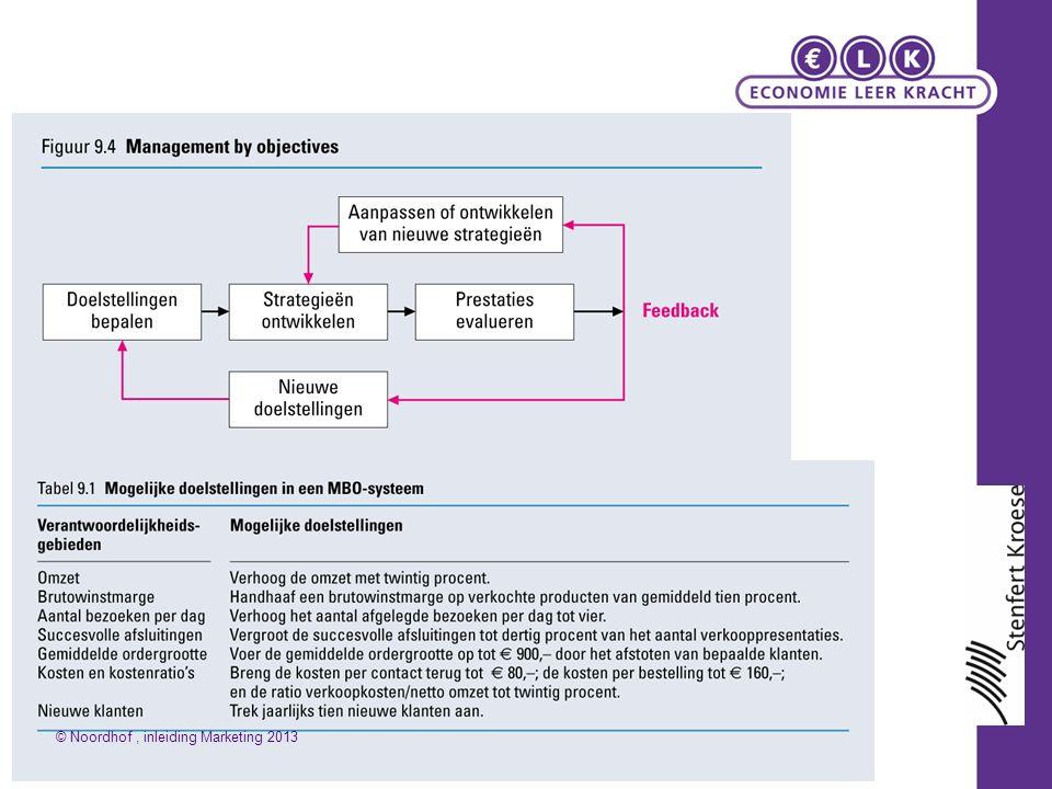 Verkooporganisatie De indeling van vertegenwoordigers kan op basis van de verschillende criteria: De omvang van de buitendienst wordt berekend met behulp van de Talley-formule.