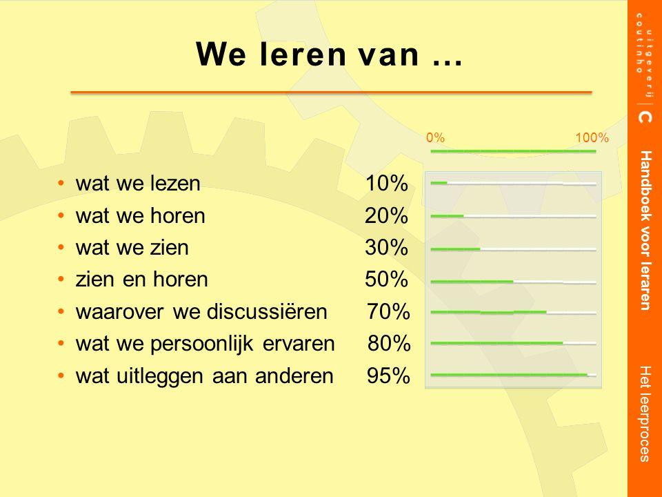 wat we lezen 10% wat we horen 20% wat we zien 30% zien en horen 50% waarover we discussiëren 70% wat we persoonlijk ervaren 80% wat uitleggen aan ande