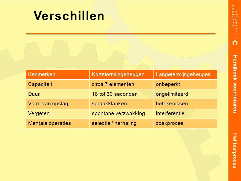 Handboek voor leraren Het leerproces Verschillen KenmerkenKortetermijngeheugenLangetermijngeheugen Capaciteitcirca 7 elementenonbeperkt Duur18 tot 30