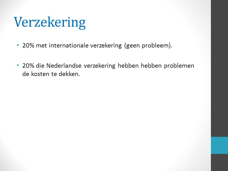 Verzekering 20% met internationale verzekering (geen probleem).