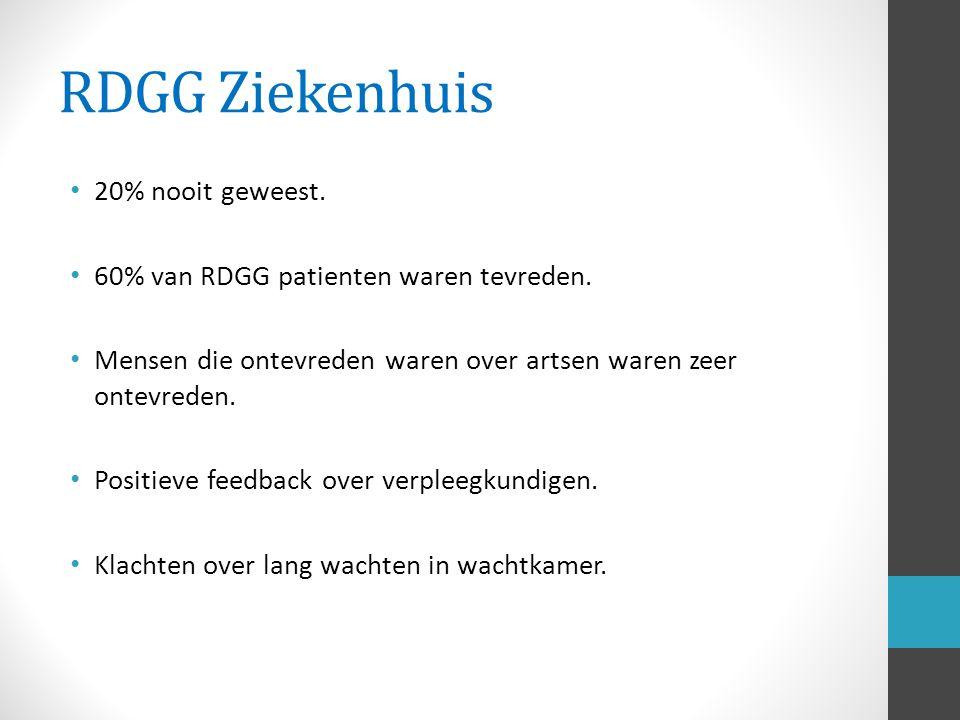 RDGG Ziekenhuis 20% nooit geweest. 60% van RDGG patienten waren tevreden.