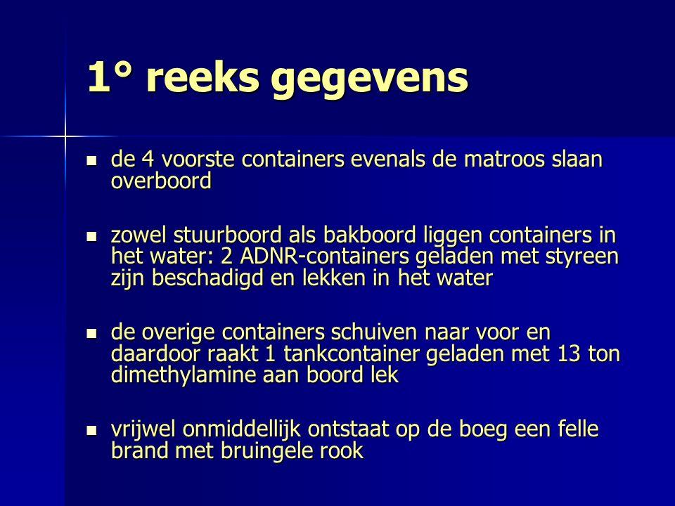1° reeks gegevens de 4 voorste containers evenals de matroos slaan overboord de 4 voorste containers evenals de matroos slaan overboord zowel stuurboo