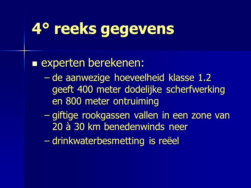4° reeks gegevens experten berekenen: experten berekenen: –de aanwezige hoeveelheid klasse 1.2 geeft 400 meter dodelijke scherfwerking en 800 meter on
