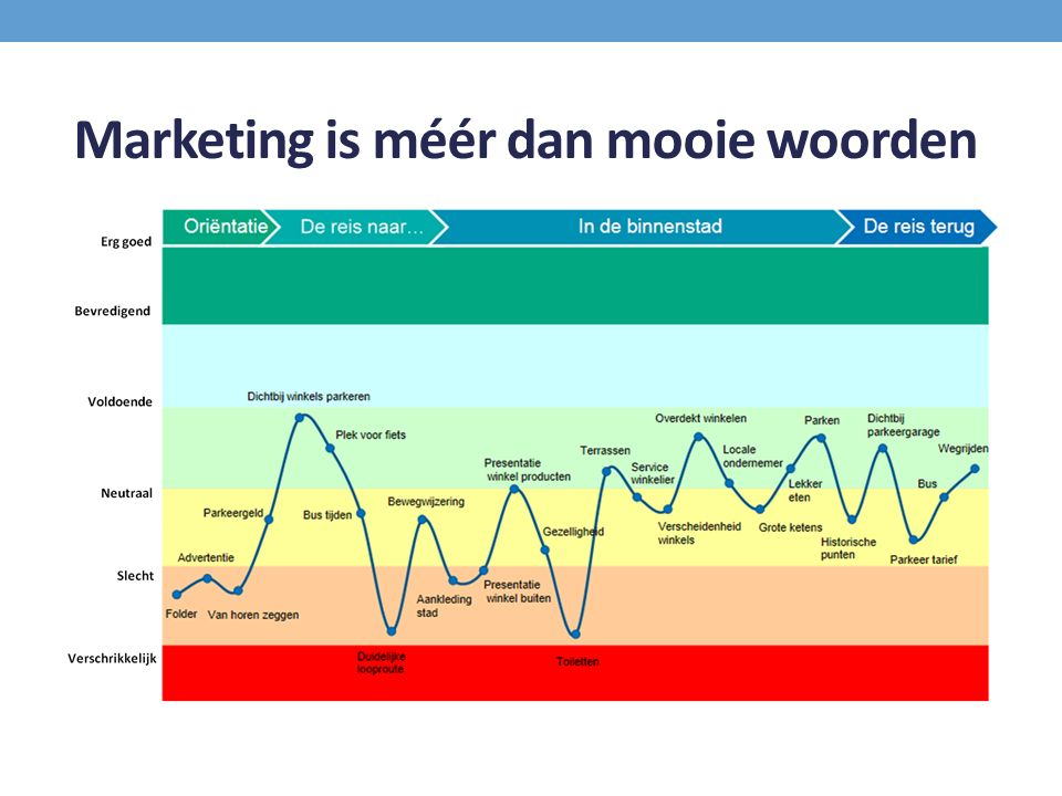 Marketing is méér dan mooie woorden