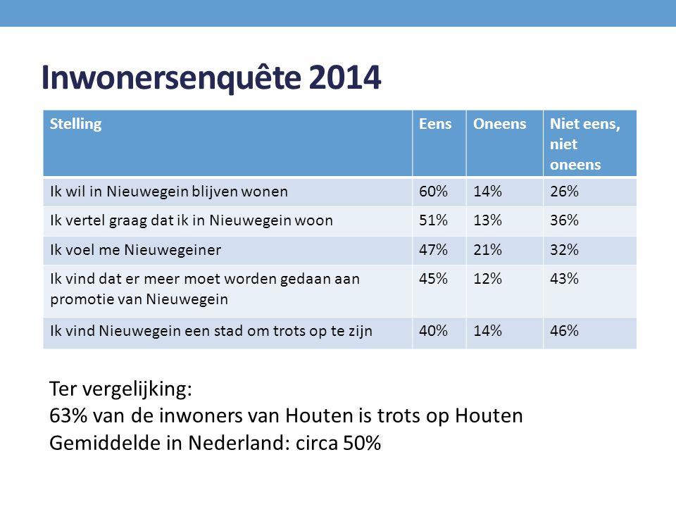 Inwonersenquête 2014 Ter vergelijking: 63% van de inwoners van Houten is trots op Houten Gemiddelde in Nederland: circa 50% StellingEensOneensNiet eens, niet oneens Ik wil in Nieuwegein blijven wonen60%14%26% Ik vertel graag dat ik in Nieuwegein woon51%13%36% Ik voel me Nieuwegeiner47%21%32% Ik vind dat er meer moet worden gedaan aan promotie van Nieuwegein 45%12%43% Ik vind Nieuwegein een stad om trots op te zijn40%14%46%