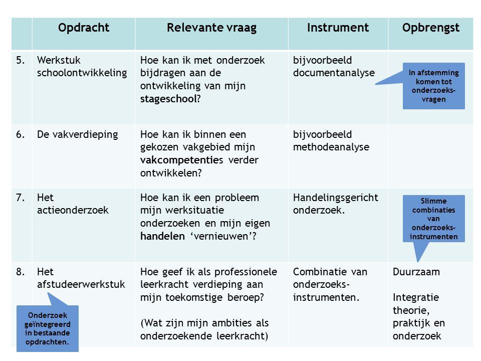 Onderzoeksserie -Doorgaande lijn -APA richtlijnen -Zakelijk schrijven -In ontwikkeling: Structureren van een onderzoeksverslag -Excel instructiefilmpjes