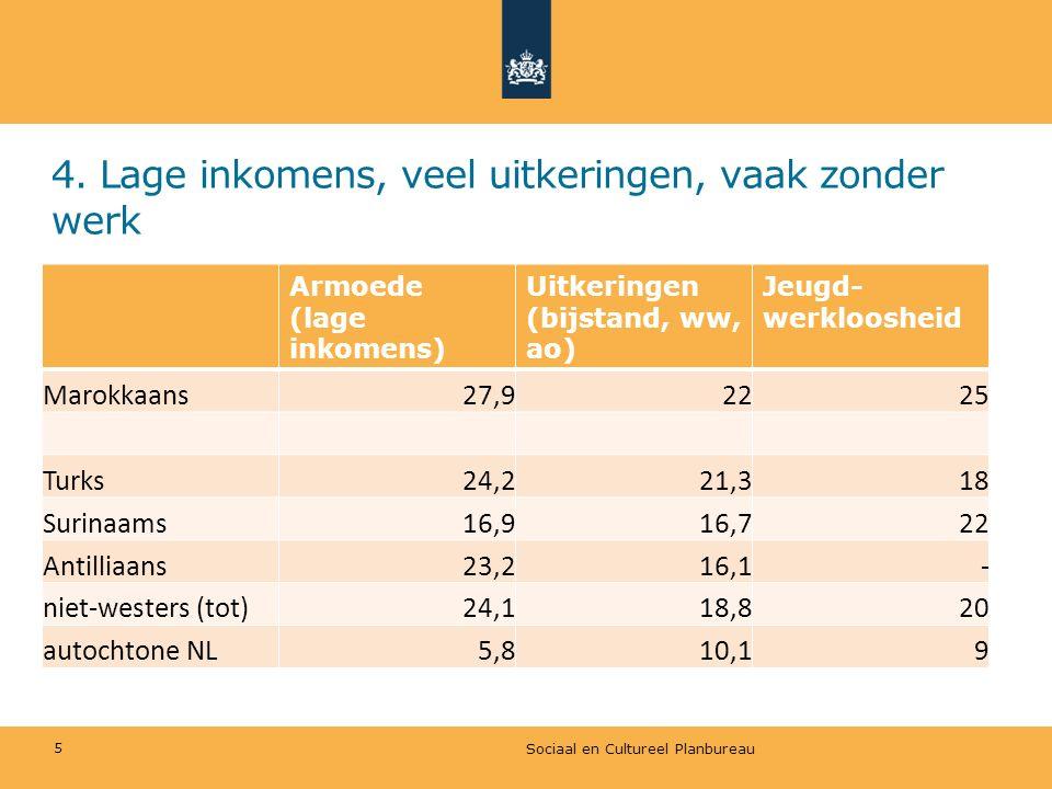 4. Lage inkomens, veel uitkeringen, vaak zonder werk Armoede (lage inkomens) Uitkeringen (bijstand, ww, ao) Jeugd- werkloosheid Marokkaans27,92225 Tur