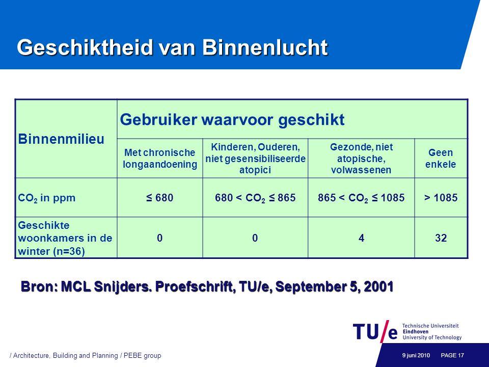 Geschiktheid van Binnenlucht Bron: MCL Snijders. Proefschrift, TU/e, September 5, 2001 Binnenmilieu Gebruiker waarvoor geschikt Met chronische longaan