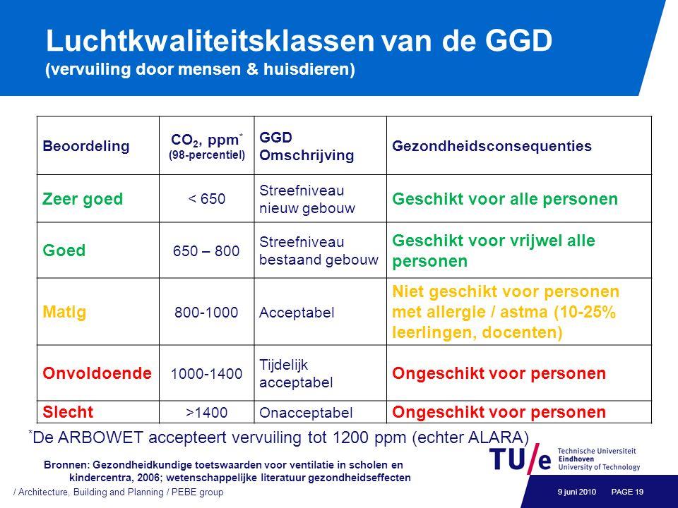 Luchtkwaliteitsklassen van de GGD (vervuiling door mensen & huisdieren) Beoordeling CO 2, ppm * (98-percentiel) GGD Omschrijving Gezondheidsconsequent