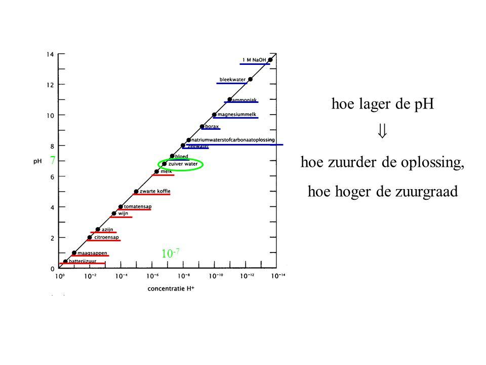 hoe lager de pH  hoe zuurder de oplossing, hoe hoger de zuurgraad 7 10 -7