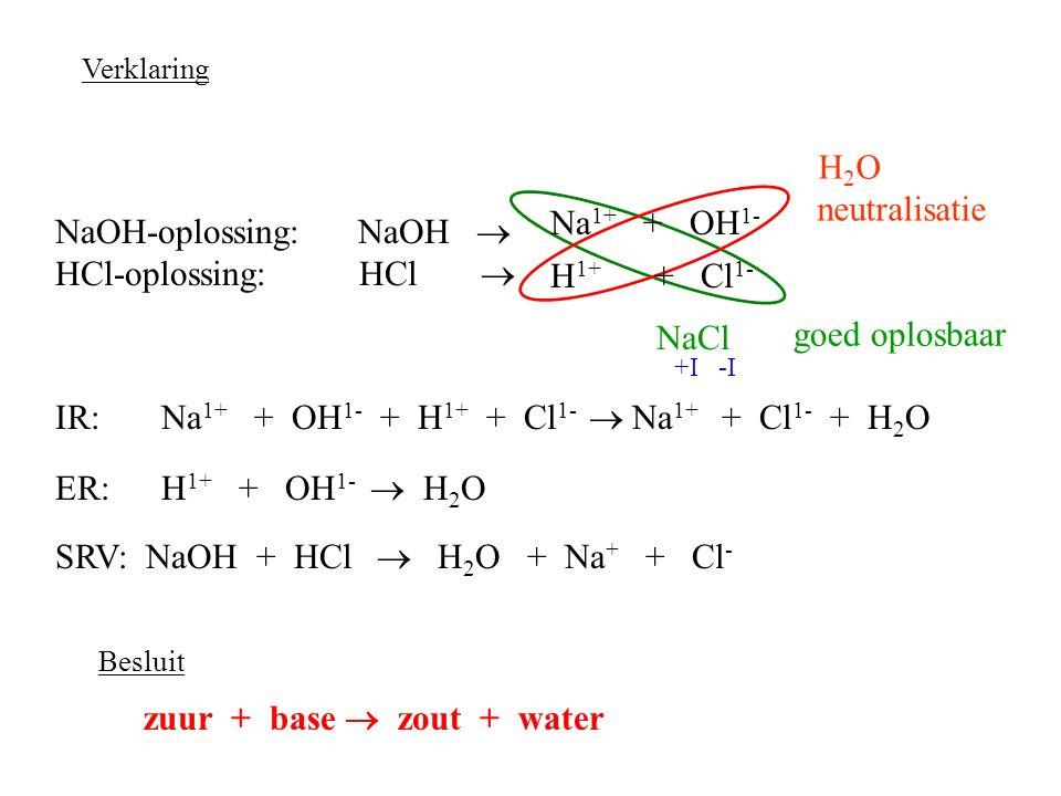 NaOH-oplossing: NaOH  HCl-oplossing: HCl  SRV: NaOH + HCl  H 2 O + Na + + Cl - IR:Na 1+ + OH 1- + H 1+ + Cl 1-  Na 1+ + Cl 1- + H 2 O ER:H 1+ + OH 1-  H 2 O zuur + base  zout + water H 1+ + Cl 1- Verklaring Na 1+ + OH 1- NaCl +I-I H2OH2O Besluit goed oplosbaar neutralisatie