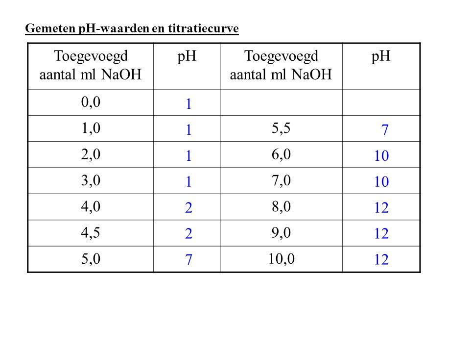 Gemeten pH-waarden en titratiecurve Toegevoegd aantal ml NaOH pHToegevoegd aantal ml NaOH pH 0,0 1,05,5 2,06,0 3,07,0 4,08,0 4,59,0 5,010,0 1 1 1 1 2 2 7 7 10 12 10